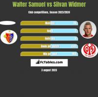 Walter Samuel vs Silvan Widmer h2h player stats
