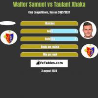 Walter Samuel vs Taulant Xhaka h2h player stats