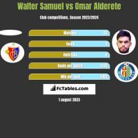 Walter Samuel vs Omar Alderete h2h player stats