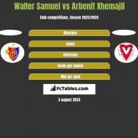 Walter Samuel vs Arbenit Xhemajli h2h player stats