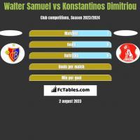 Walter Samuel vs Konstantinos Dimitriou h2h player stats