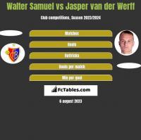 Walter Samuel vs Jasper van der Werff h2h player stats