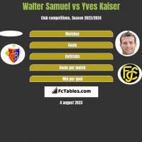 Walter Samuel vs Yves Kaiser h2h player stats