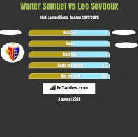 Walter Samuel vs Leo Seydoux h2h player stats