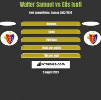 Walter Samuel vs Elis Isufi h2h player stats