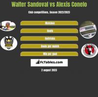 Walter Sandoval vs Alexis Conelo h2h player stats