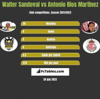 Walter Sandoval vs Antonio Rios Martinez h2h player stats