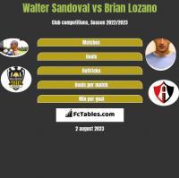 Walter Sandoval vs Brian Lozano h2h player stats