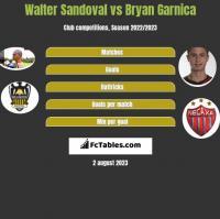 Walter Sandoval vs Bryan Garnica h2h player stats