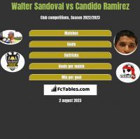 Walter Sandoval vs Candido Ramirez h2h player stats