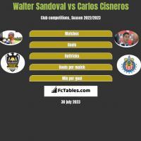 Walter Sandoval vs Carlos Cisneros h2h player stats