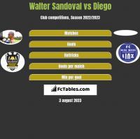 Walter Sandoval vs Diego h2h player stats