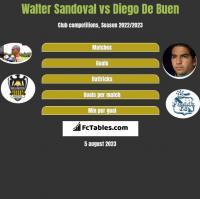 Walter Sandoval vs Diego De Buen h2h player stats