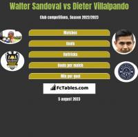 Walter Sandoval vs Dieter Villalpando h2h player stats