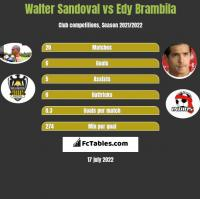 Walter Sandoval vs Edy Brambila h2h player stats