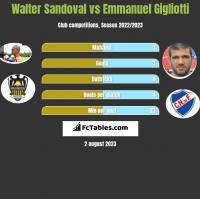 Walter Sandoval vs Emmanuel Gigliotti h2h player stats