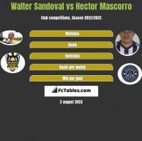 Walter Sandoval vs Hector Mascorro h2h player stats