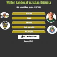Walter Sandoval vs Isaac Brizuela h2h player stats