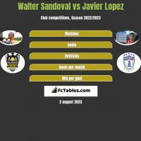 Walter Sandoval vs Javier Lopez h2h player stats