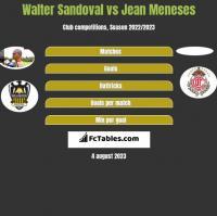 Walter Sandoval vs Jean Meneses h2h player stats