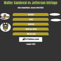 Walter Sandoval vs Jefferson Intriago h2h player stats