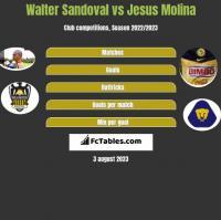 Walter Sandoval vs Jesus Molina h2h player stats