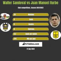 Walter Sandoval vs Juan Manuel Iturbe h2h player stats