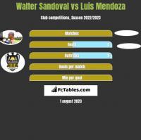 Walter Sandoval vs Luis Mendoza h2h player stats