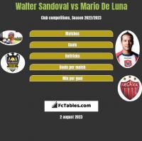 Walter Sandoval vs Mario De Luna h2h player stats