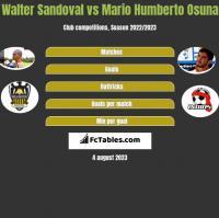 Walter Sandoval vs Mario Humberto Osuna h2h player stats