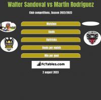 Walter Sandoval vs Martin Rodriguez h2h player stats
