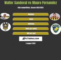 Walter Sandoval vs Mauro Fernandez h2h player stats