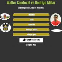 Walter Sandoval vs Rodrigo Millar h2h player stats