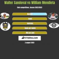 Walter Sandoval vs William Mendieta h2h player stats