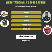 Walter Sandoval vs Jose Esquivel h2h player stats