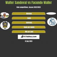 Walter Sandoval vs Facundo Waller h2h player stats