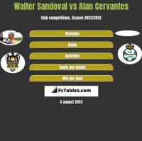 Walter Sandoval vs Alan Cervantes h2h player stats