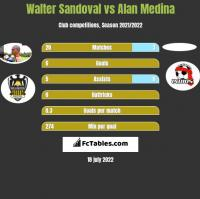 Walter Sandoval vs Alan Medina h2h player stats