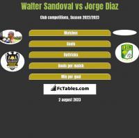 Walter Sandoval vs Jorge Diaz h2h player stats
