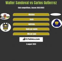 Walter Sandoval vs Carlos Gutierrez h2h player stats