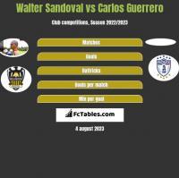 Walter Sandoval vs Carlos Guerrero h2h player stats
