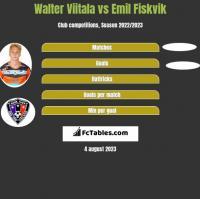 Walter Viitala vs Emil Fiskvik h2h player stats