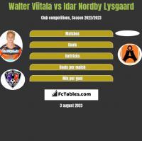 Walter Viitala vs Idar Nordby Lysgaard h2h player stats