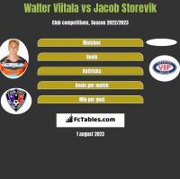 Walter Viitala vs Jacob Storevik h2h player stats
