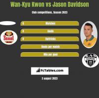Wan-Kyu Kwon vs Jason Davidson h2h player stats