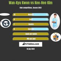 Wan-Kyu Kwon vs Kee-Hee Kim h2h player stats