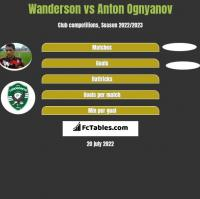 Wanderson vs Anton Ognyanov h2h player stats