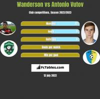 Wanderson vs Antonio Vutov h2h player stats