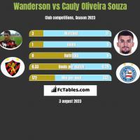 Wanderson vs Cauly Oliveira Souza h2h player stats