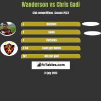 Wanderson vs Chris Gadi h2h player stats